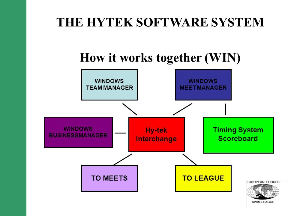 Hy-tek Interchange WINDOWS TEAM MANAGER TO LEAGUETO MEETS WINDOWS MEET MANAGER How it works together (WIN) THE HYTEK SOFTWARE SYSTEM Timing System Scoreboard WINDOWS BUSINESSMANAGER