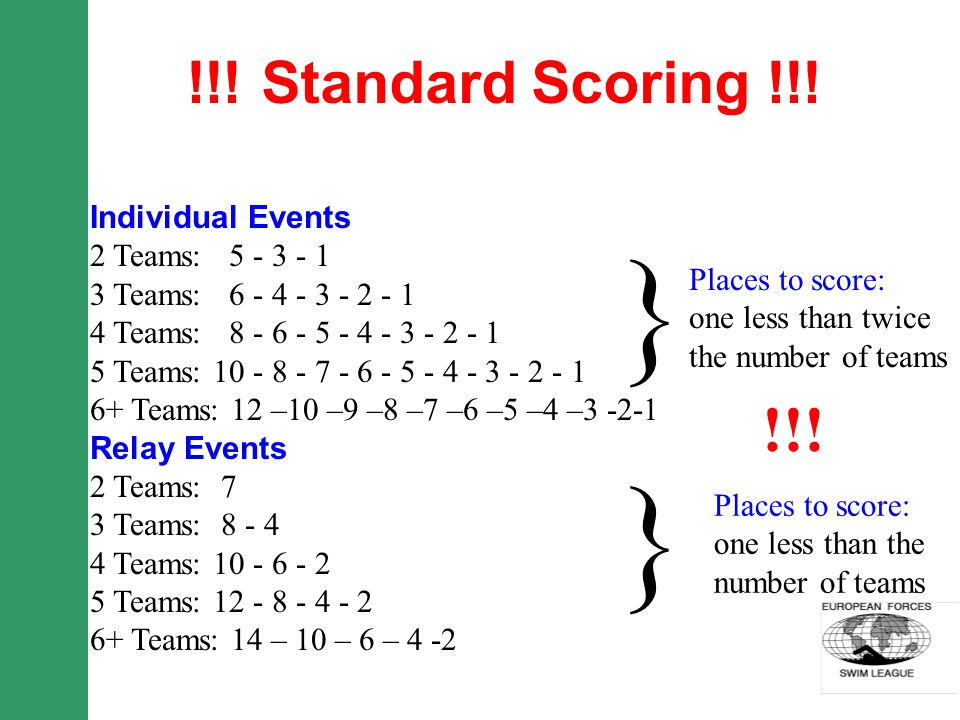 !!! Standard Scoring !!! Individual Events 2 Teams: 5 - 3 - 1 3 Teams: 6 - 4 - 3 - 2 - 1 4 Teams: 8 - 6 - 5 - 4 - 3 - 2 - 1 5 Teams: 10 - 8 - 7 - 6 -