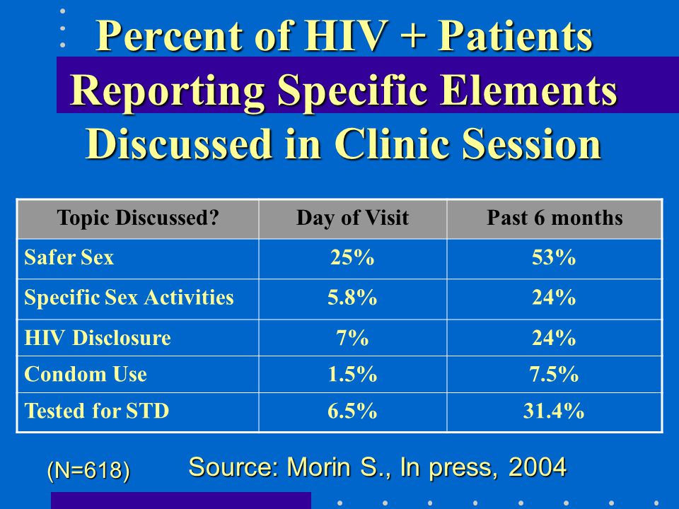 Percent of HIV + Patients Reporting Specific Elements Discussed in Clinic Session Topic Discussed Day of VisitPast 6 months Safer Sex25%53% Specific Sex Activities5.8%24% HIV Disclosure7%24% Condom Use1.5%7.5% Tested for STD6.5%31.4% (N=618) Source: Morin S., In press, 2004