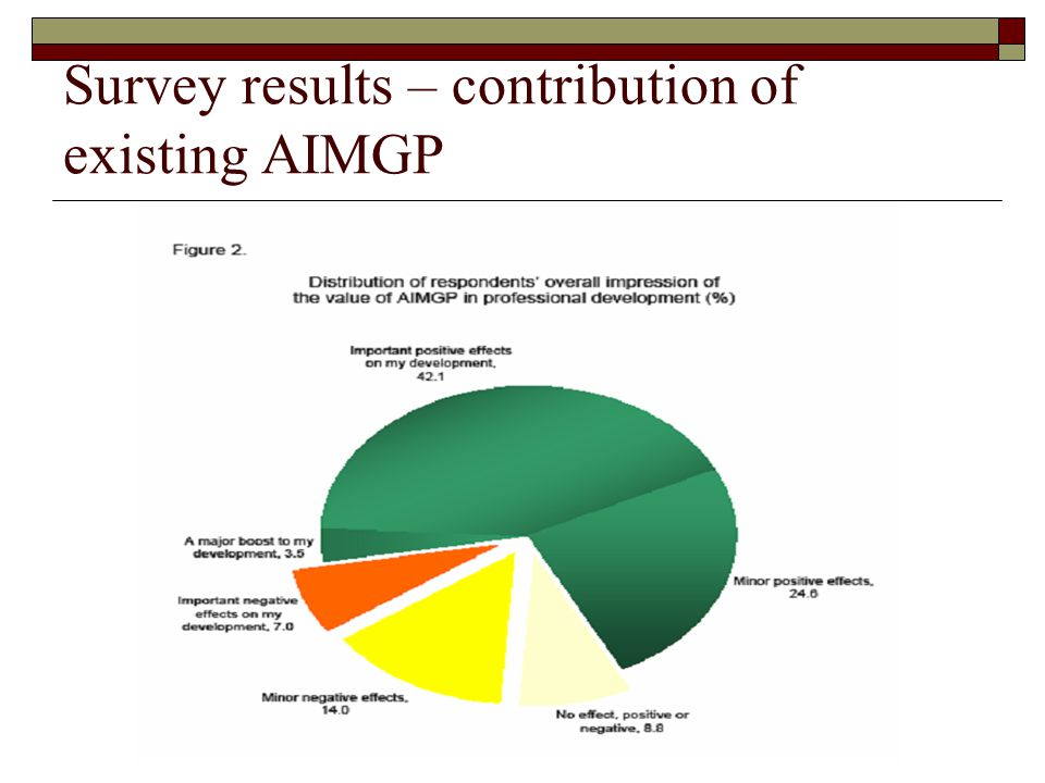 Survey results – contribution of existing AIMGP