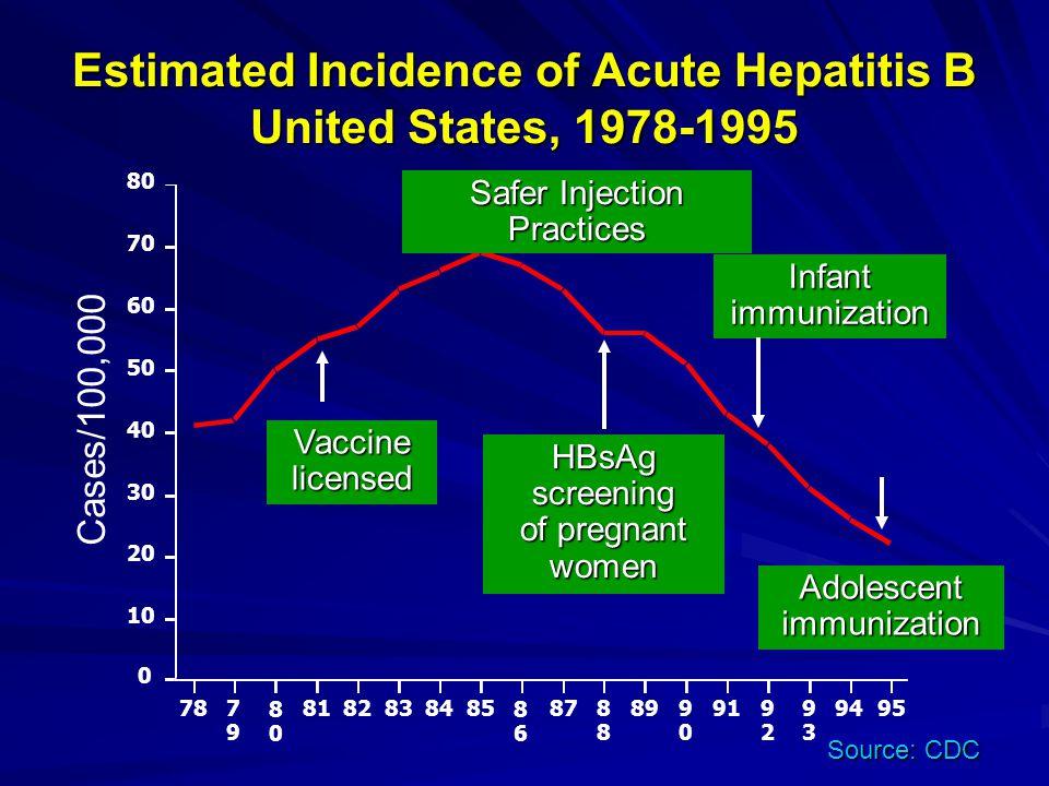 Estimated Incidence of Acute Hepatitis B United States, 1978-1995 Vaccinelicensed HBsAg screening of pregnant women Infantimmunization Adolescent immu