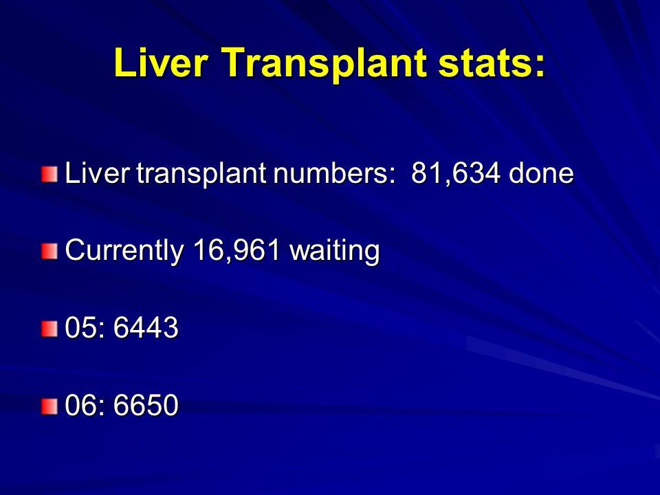 Liver Transplant stats: Liver transplant numbers: 81,634 done Currently 16,961 waiting 05: 6443 06: 6650