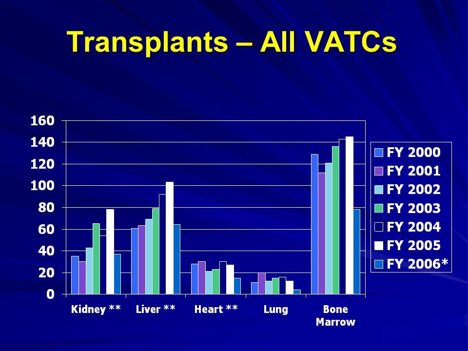 Transplants – All VATCs