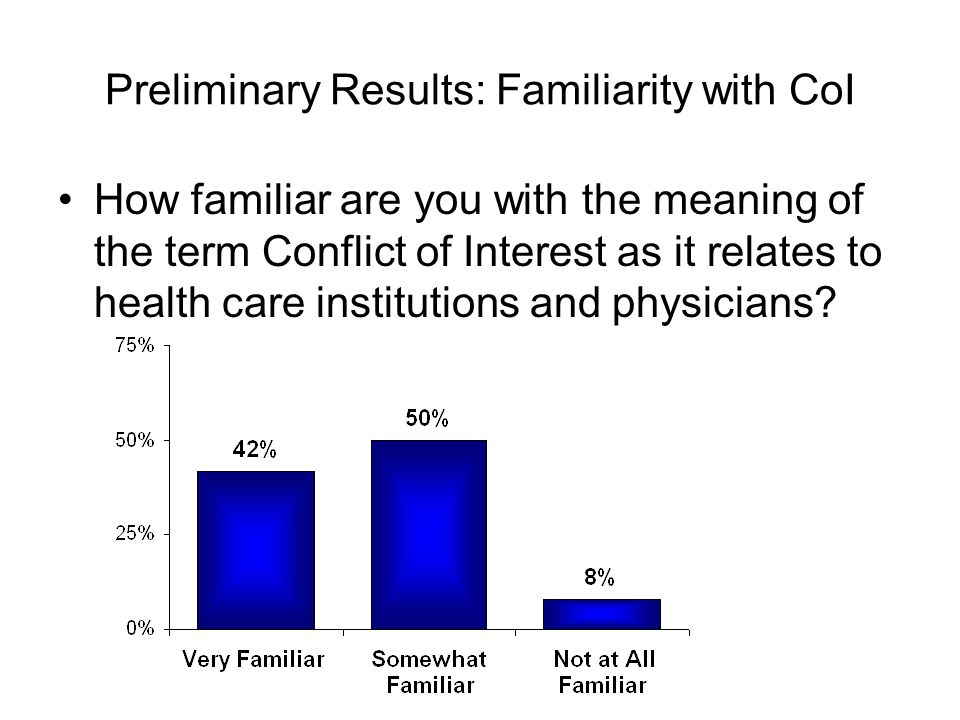 Preliminary Results: Familiarity with CoI How familiar are you with the meaning of the term Conflict of Interest as it relates to health care institut