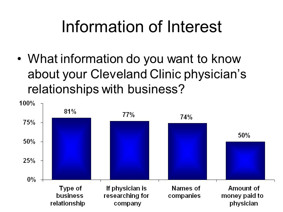 Information of Interest What information do you want to know about your Cleveland Clinic physicians relationships with business?