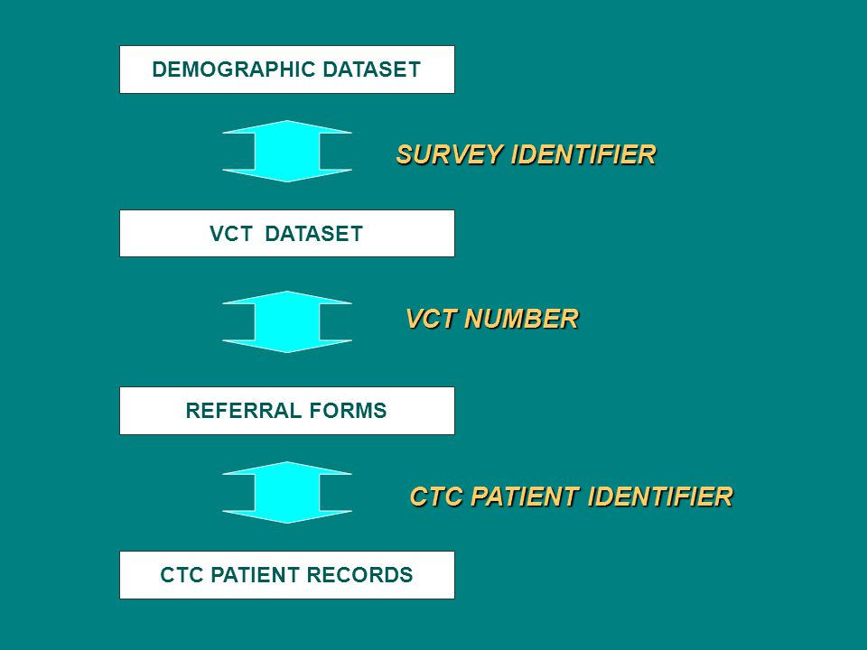 DEMOGRAPHIC DATASET VCT DATASET REFERRAL FORMS CTC PATIENT RECORDS VCT NUMBER VCT NUMBER CTC PATIENT IDENTIFIER SURVEY IDENTIFIER