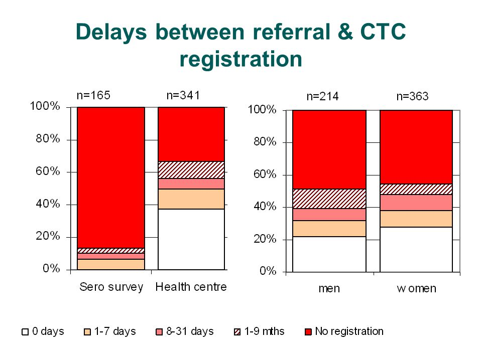 Delays between referral & CTC registration