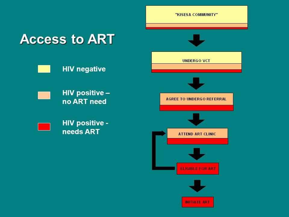 Access to ART Access to ART HIV negative HIV positive – no ART need HIV positive - needs ART