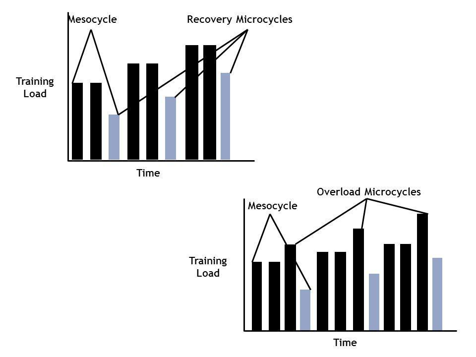 Time Mesocycle Recovery Microcycles Training Load Time Mesocycle Overload Microcycles Training Load