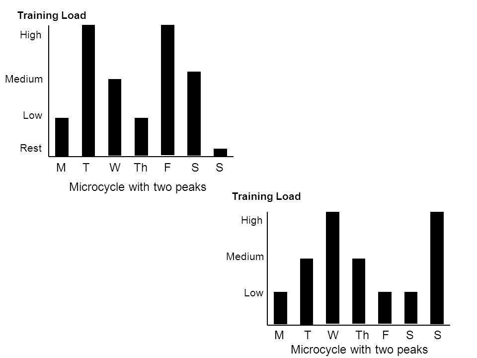 High Medium Low M T W Th F S S Microcycle with two peaks Training Load High Medium Low Rest M T W Th F S S Microcycle with two peaks Training Load