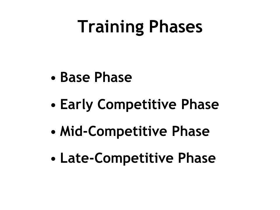Training Phases Base Phase Early Competitive Phase Mid-Competitive Phase Late-Competitive Phase