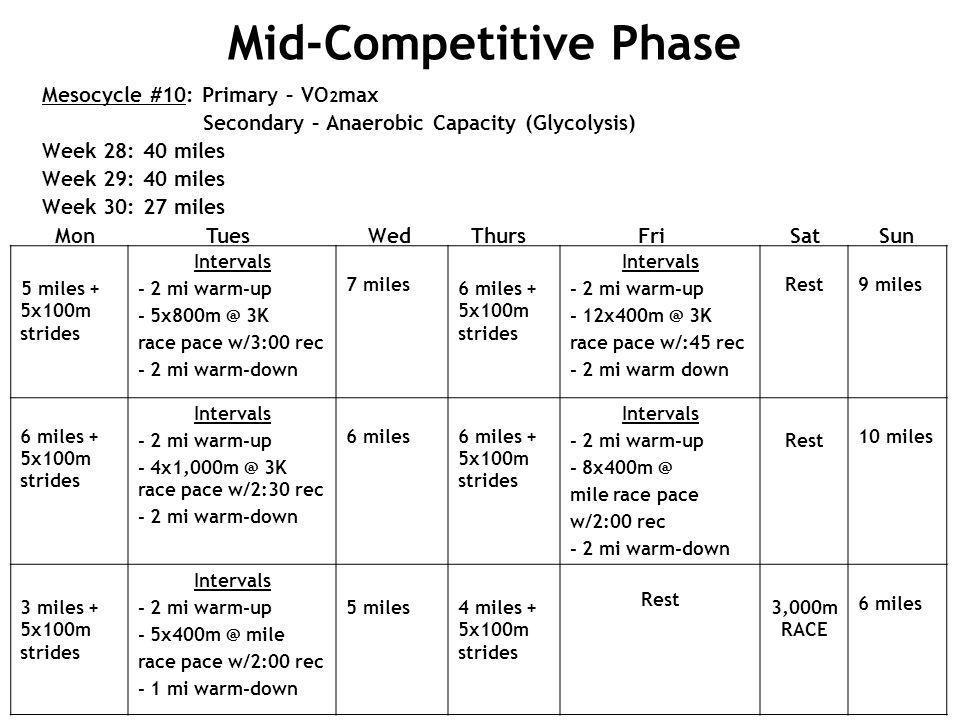 Mesocycle #10: Primary – VO 2 max Secondary – Anaerobic Capacity (Glycolysis) Week 28: 40 miles Week 29: 40 miles Week 30: 27 miles Mon Tues Wed Thurs