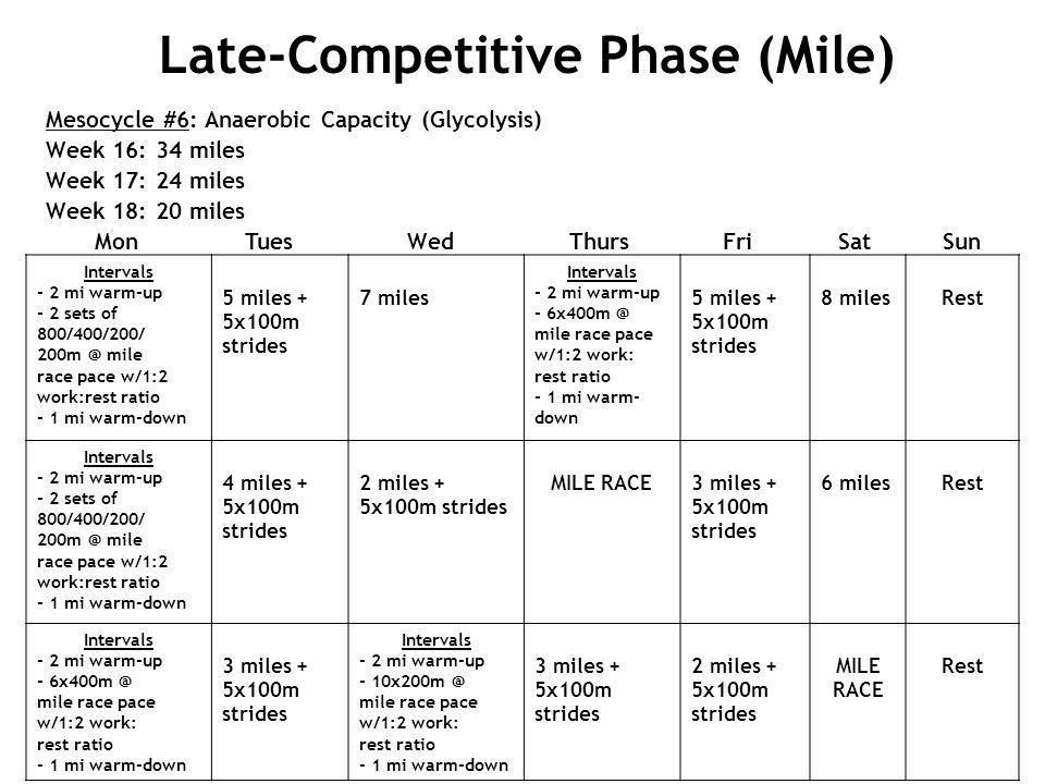 Mesocycle #6: Anaerobic Capacity (Glycolysis) Week 16: 34 miles Week 17: 24 miles Week 18: 20 miles Mon Tues Wed Thurs Fri Sat Sun Intervals - 2 mi wa