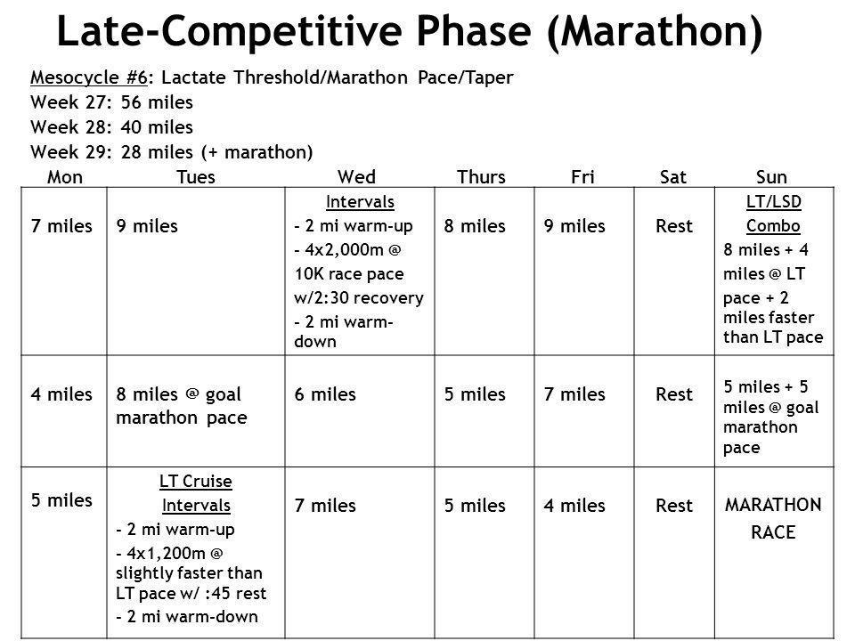 Mesocycle #6: Lactate Threshold/Marathon Pace/Taper Week 27: 56 miles Week 28: 40 miles Week 29: 28 miles (+ marathon) Mon Tues Wed Thurs Fri Sat Sun