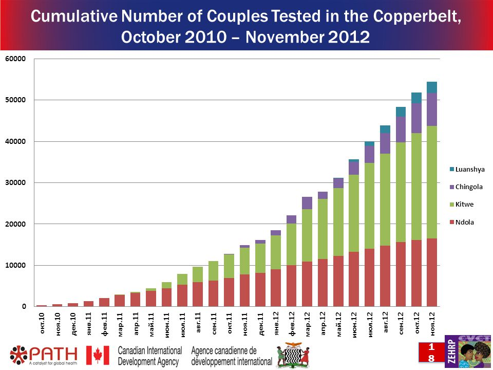 18 Cumulative Number of Couples Tested in the Copperbelt, October 2010 – November 2012