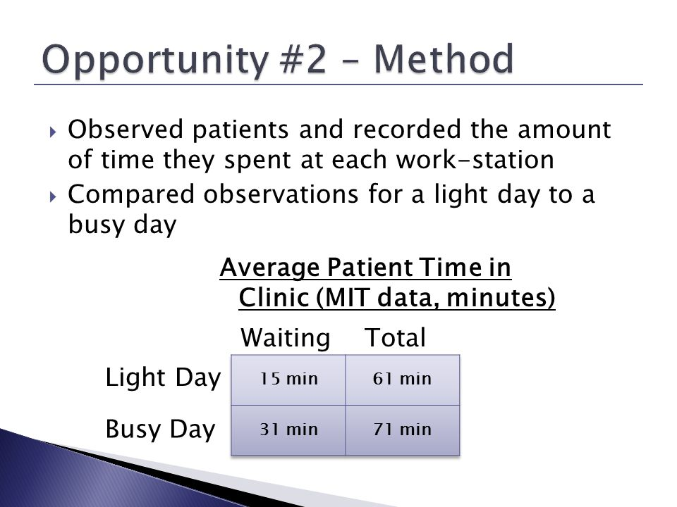 Observed patients and recorded the amount of time they spent at each work-station Compared observations for a light day to a busy day Average Patient Time in Clinic (MIT data, minutes) WaitingTotal Light Day Busy Day