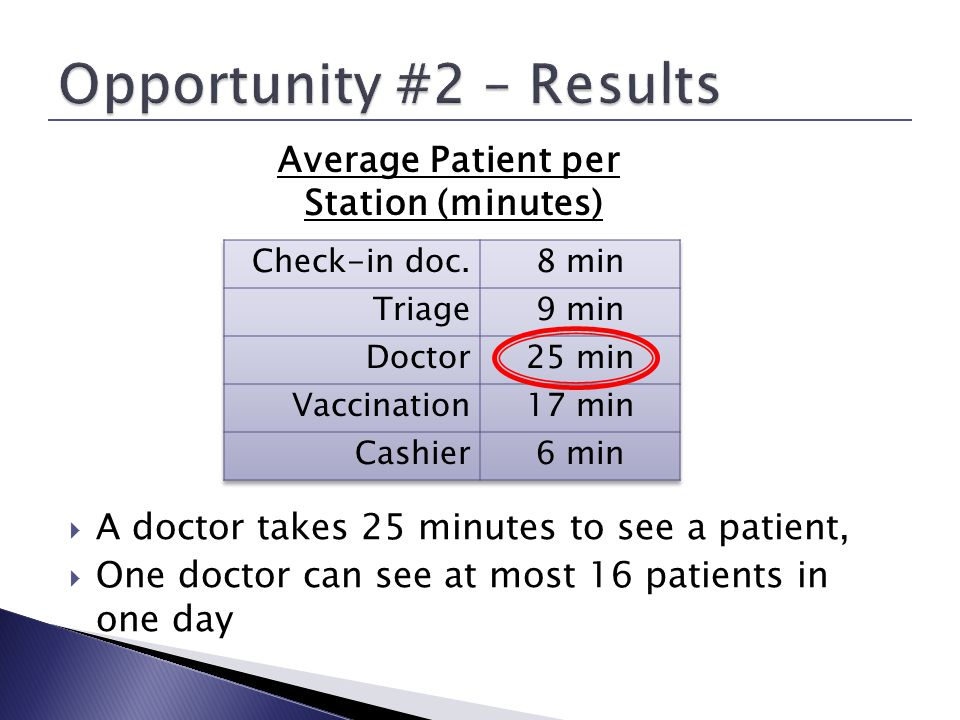 Average Patient per Station (minutes) A doctor takes 25 minutes to see a patient, One doctor can see at most 16 patients in one day