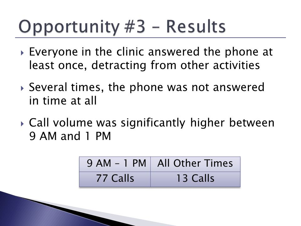 Everyone in the clinic answered the phone at least once, detracting from other activities Several times, the phone was not answered in time at all Call volume was significantly higher between 9 AM and 1 PM