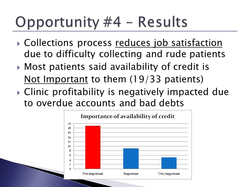 Collections process reduces job satisfaction due to difficulty collecting and rude patients Most patients said availability of credit is Not Important to them (19/33 patients) Clinic profitability is negatively impacted due to overdue accounts and bad debts
