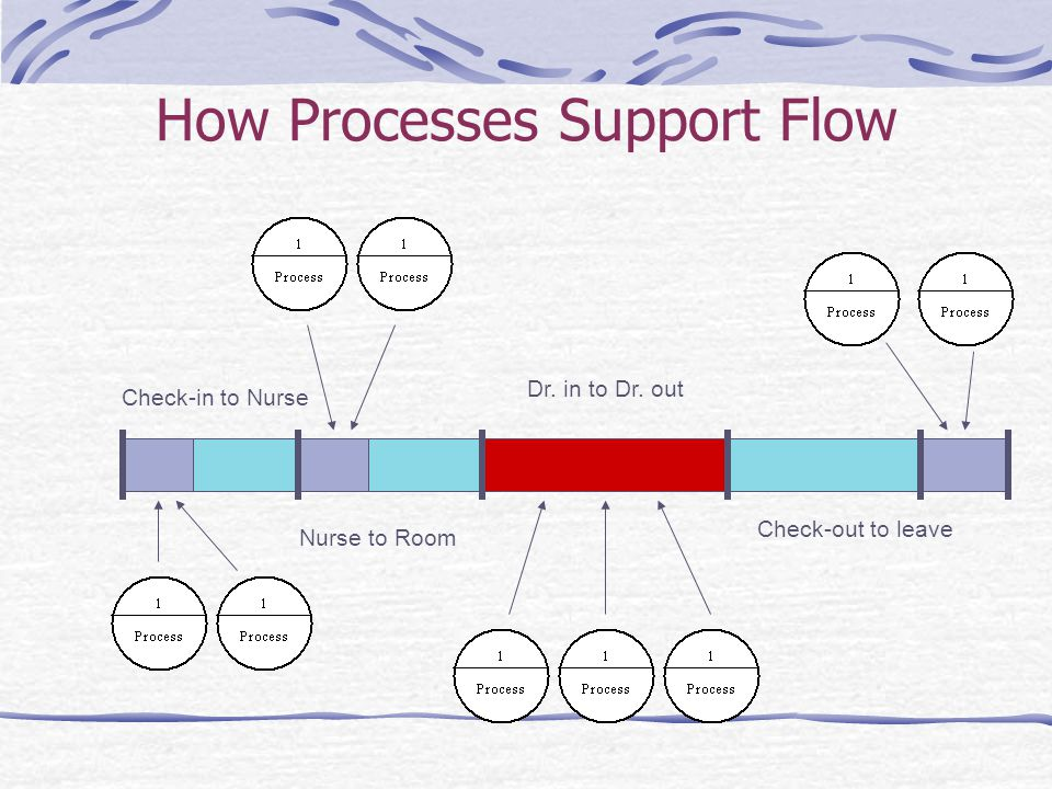 How Processes Support Flow Check-in to Nurse Nurse to Room Dr. in to Dr. out Check-out to leave