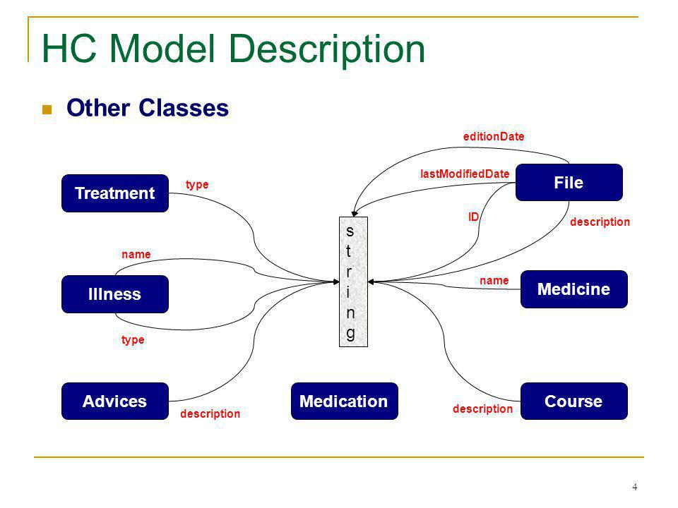 4 HC Model Description Other Classes Treatment Illness AdvicesMedication Medicine Course stringstring type name type description name description File