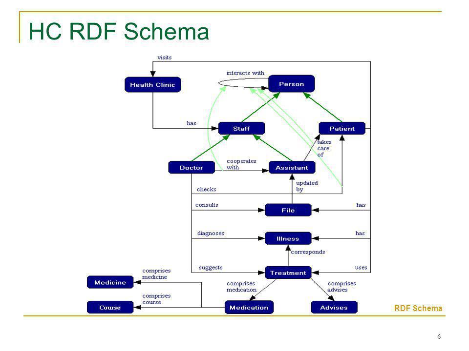 6 HC RDF Schema RDF Schema