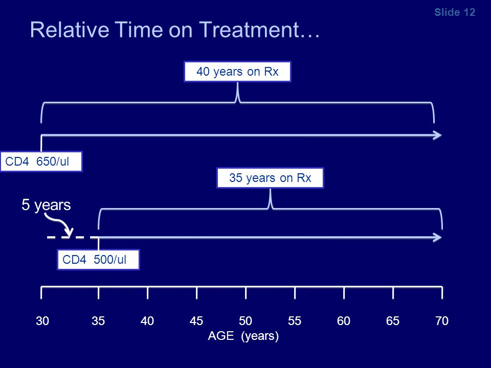 Slide 12 Relative Time on Treatment… 30 35 40 45 50 55 60 65 70 AGE (years) CD4 650/ul CD4 500/ul 40 years on Rx35 years on Rx 5 years