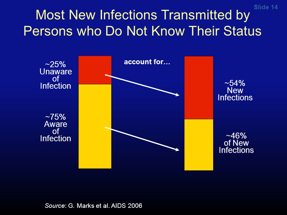 Slide 14 Most New Infections Transmitted by Persons who Do Not Know Their Status ~25% Unaware of Infection ~75% Aware of Infection account for… ~54% N