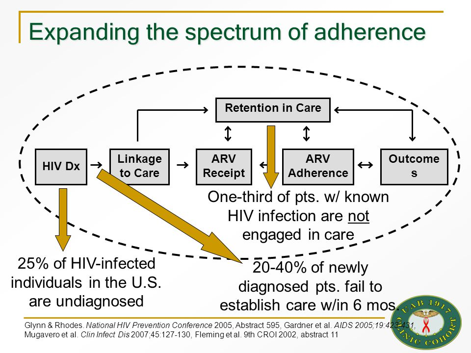 ARV Receipt Retention in Care Outcome s HIV Dx Linkage to Care ARV Adherence Expanding the spectrum of adherence 25% of HIV-infected individuals in th