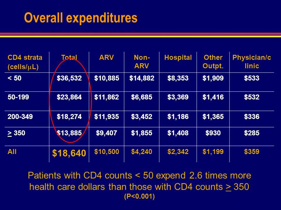 CD4 strata (cells/ L) TotalARVNon- ARV HospitalOther Outpt. Physician/c linic < 50$36,532$10,885$14,882$8,353$1,909$533 50-199$23,864$11,862$6,685$3,3
