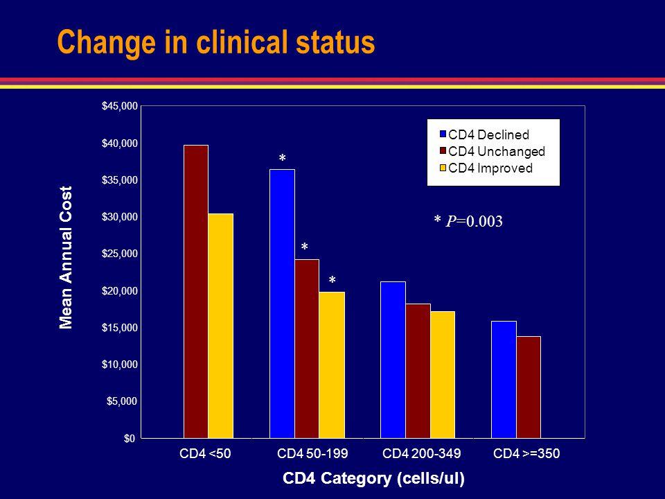 Change in clinical status $0 $5,000 $10,000 $15,000 $20,000 $25,000 $30,000 $35,000 $40,000 $45,000 CD4 <50 CD4 50-199CD4 200-349CD4 >=350 CD4 Categor