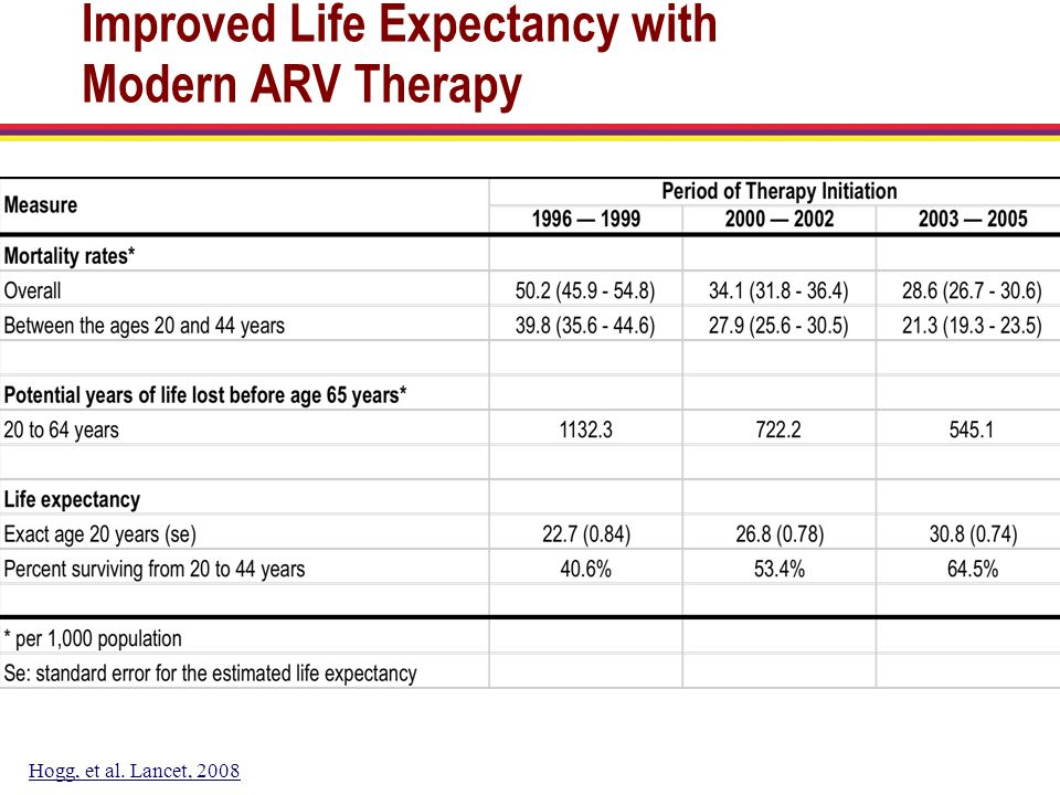 Improved Life Expectancy with Modern ARV Therapy Hogg, et al. Lancet, 2008