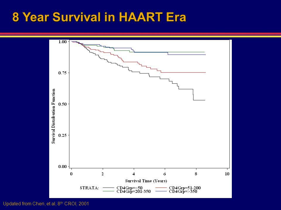Updated from Chen, et al, 8 th CROI, 2001 8 Year Survival in HAART Era