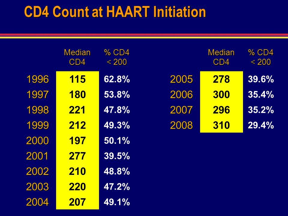 CD4 Count at HAART Initiation Median CD4 % CD4 < 200 1996115 62.8% 1997180 53.8% 1998221 47.8% 1999212 49.3% 2000197 50.1% 2001277 39.5% 2002210 48.8%