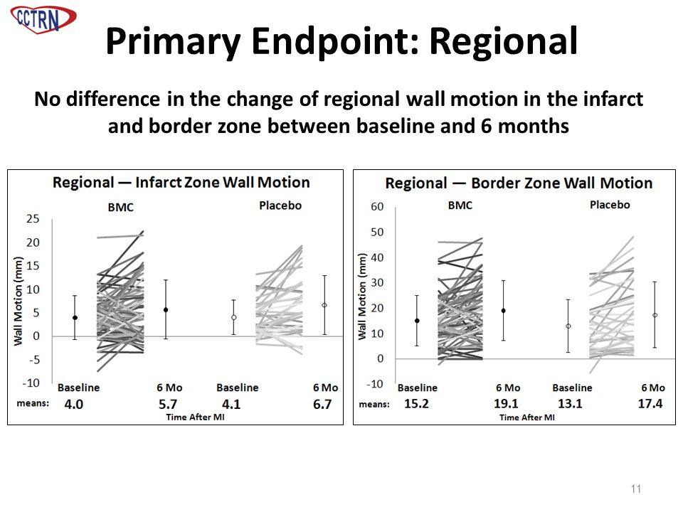 Primary Endpoint: Regional 11 No difference in the change of regional wall motion in the infarct and border zone between baseline and 6 months