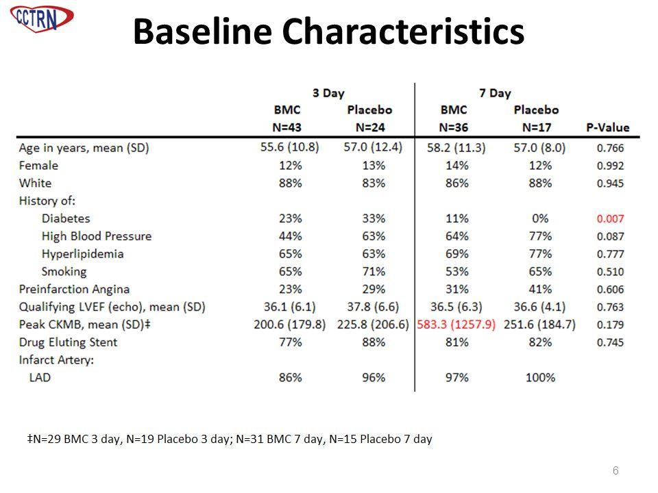 Baseline Characteristics 6