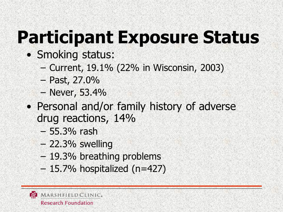 Participant Exposure Status Smoking status: –Current, 19.1% (22% in Wisconsin, 2003) –Past, 27.0% –Never, 53.4% Personal and/or family history of adverse drug reactions, 14% –55.3% rash –22.3% swelling –19.3% breathing problems –15.7% hospitalized (n=427)