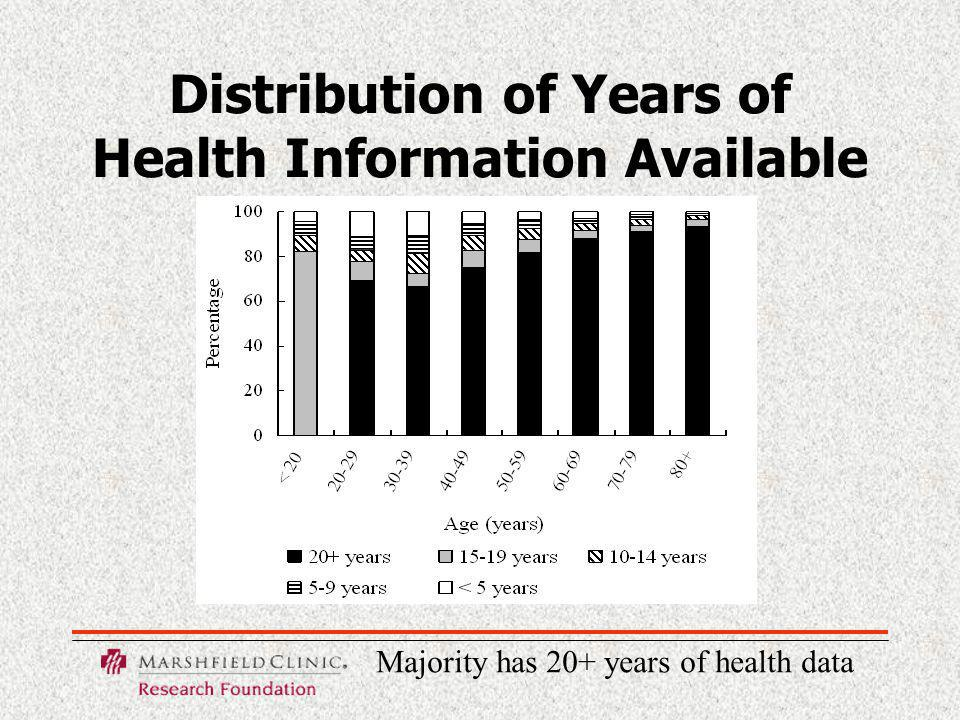 Distribution of Years of Health Information Available Majority has 20+ years of health data