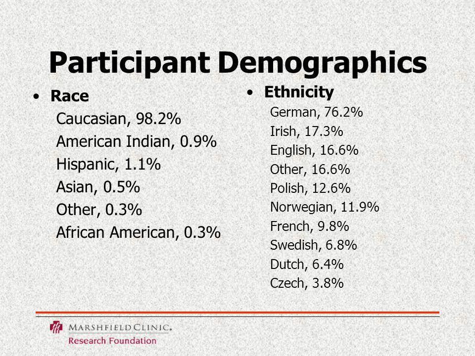Participant Demographics Race Caucasian, 98.2% American Indian, 0.9% Hispanic, 1.1% Asian, 0.5% Other, 0.3% African American, 0.3% Ethnicity German, 76.2% Irish, 17.3% English, 16.6% Other, 16.6% Polish, 12.6% Norwegian, 11.9% French, 9.8% Swedish, 6.8% Dutch, 6.4% Czech, 3.8%