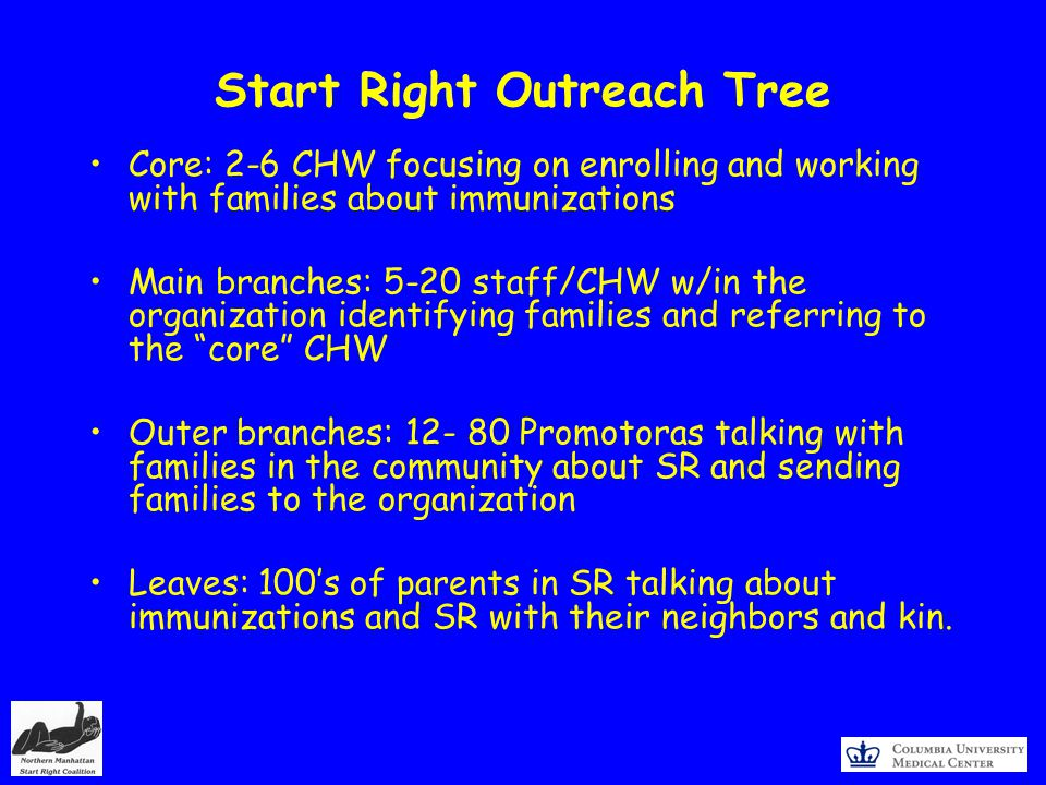 Start Right Outreach Tree Core: 2-6 CHW focusing on enrolling and working with families about immunizations Main branches: 5-20 staff/CHW w/in the organization identifying families and referring to the core CHW Outer branches: Promotoras talking with families in the community about SR and sending families to the organization Leaves: 100s of parents in SR talking about immunizations and SR with their neighbors and kin.