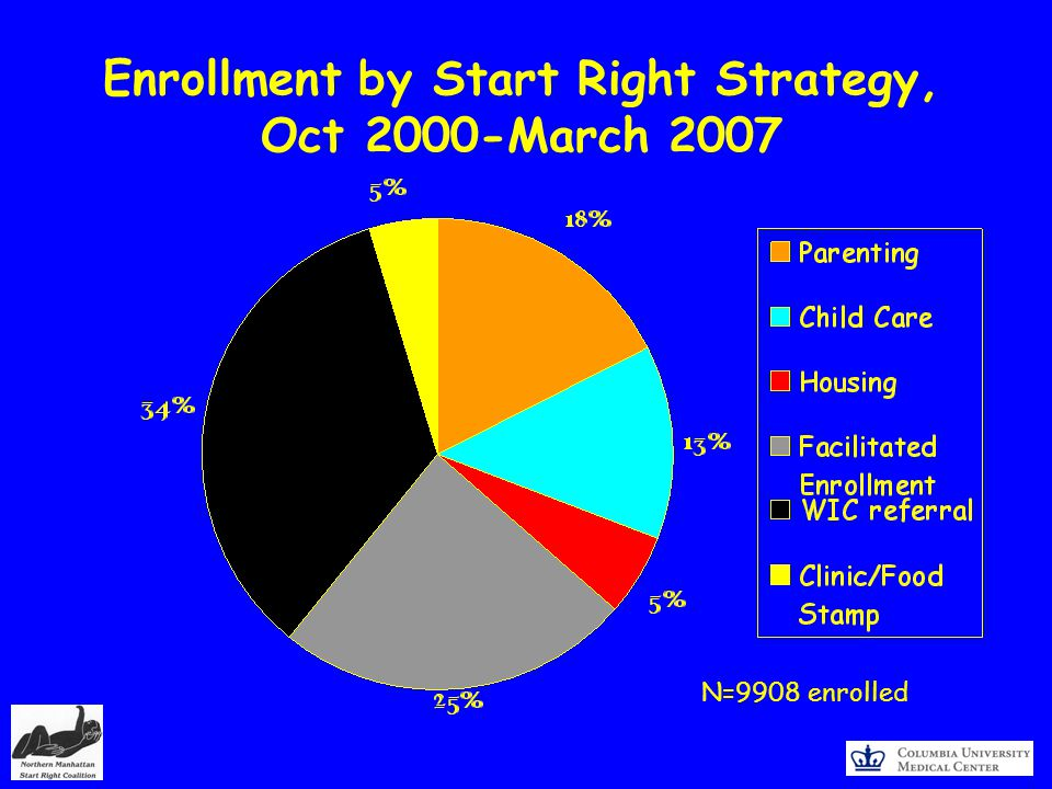 Enrollment by Start Right Strategy, Oct 2000-March 2007 N=9908 enrolled