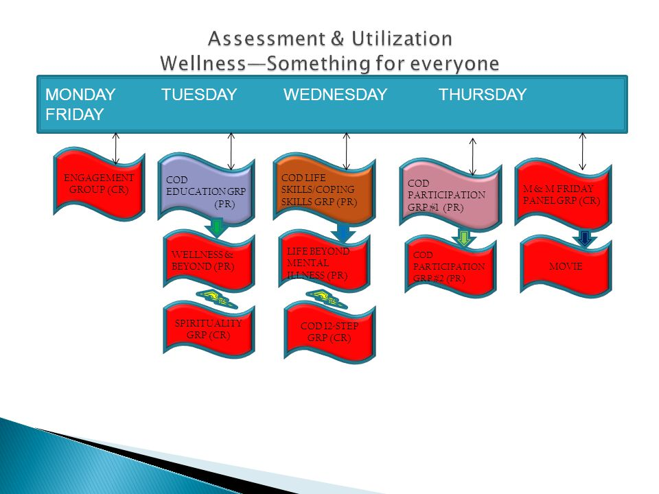 MONDAY TUESDAY WEDNESDAY THURSDAY FRIDAY Engagement Group (CR) COD Education Group (PR) COD Life Skill/Coping Skill (PR) Participation Group #1 (PR) M