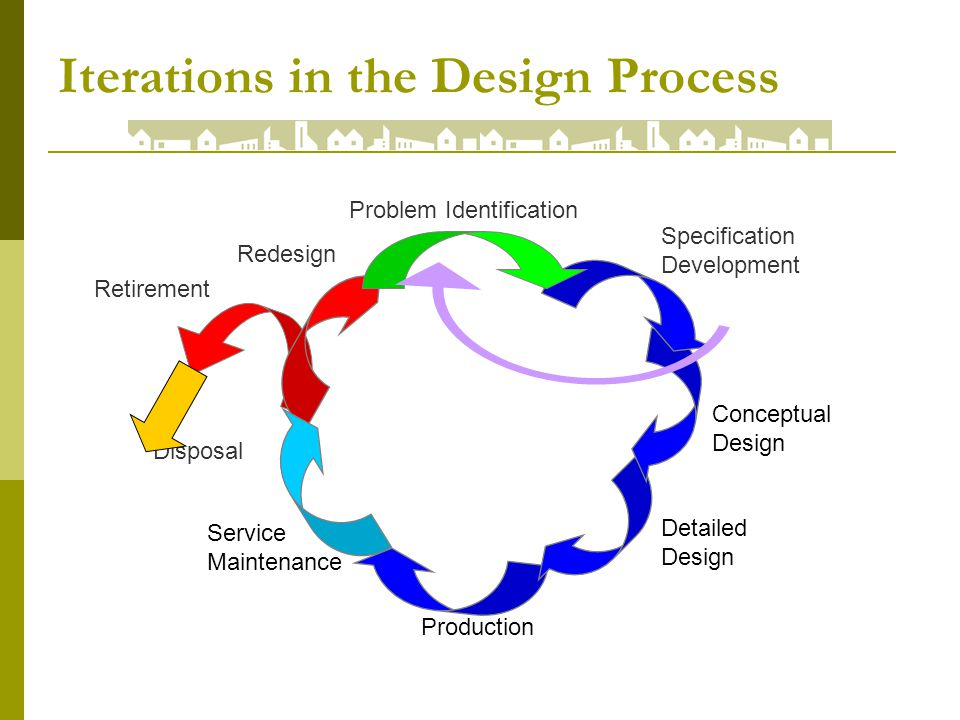 Iterations in the Design Process Disposal Specification Development Detailed Design Production Service Maintenance Redesign Retirement Problem Identification Conceptual Design