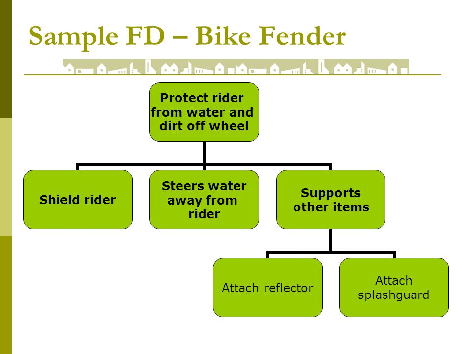 Sample FD – Bike Fender Protect rider from water and dirt off wheel Shield rider Steers water away from rider Supports other items Attach reflector Attach splashguard