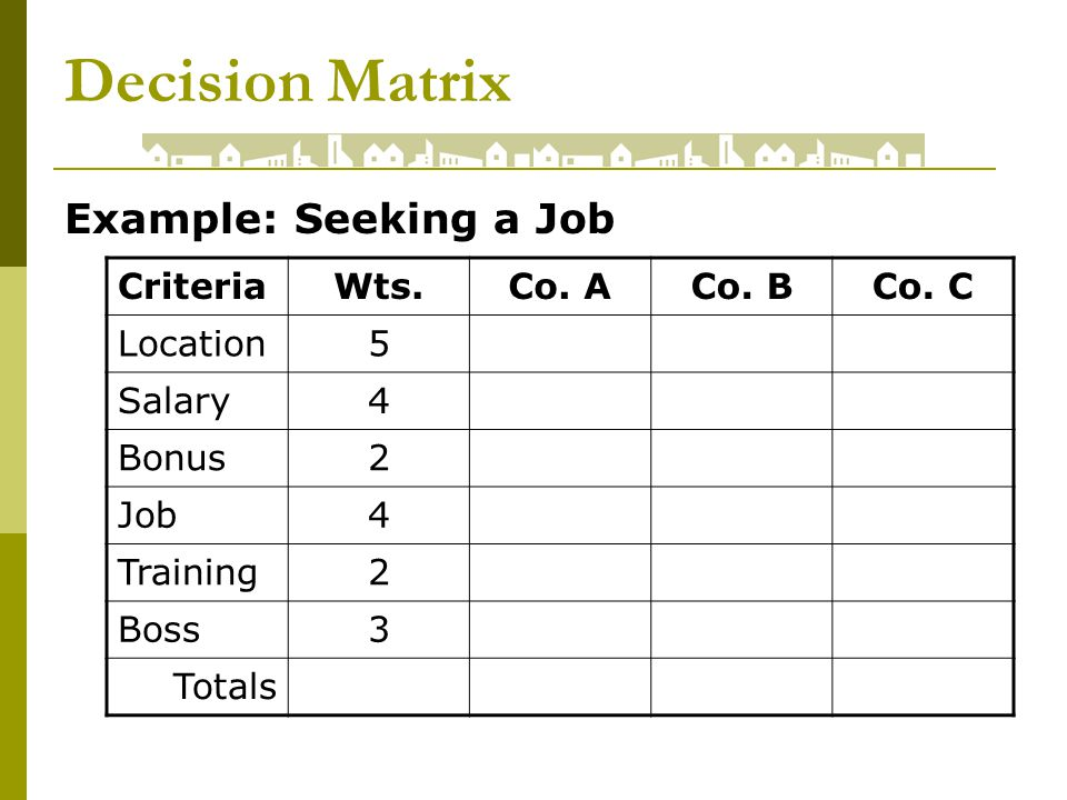 Decision Matrix Example: Seeking a Job CriteriaWts.Co.