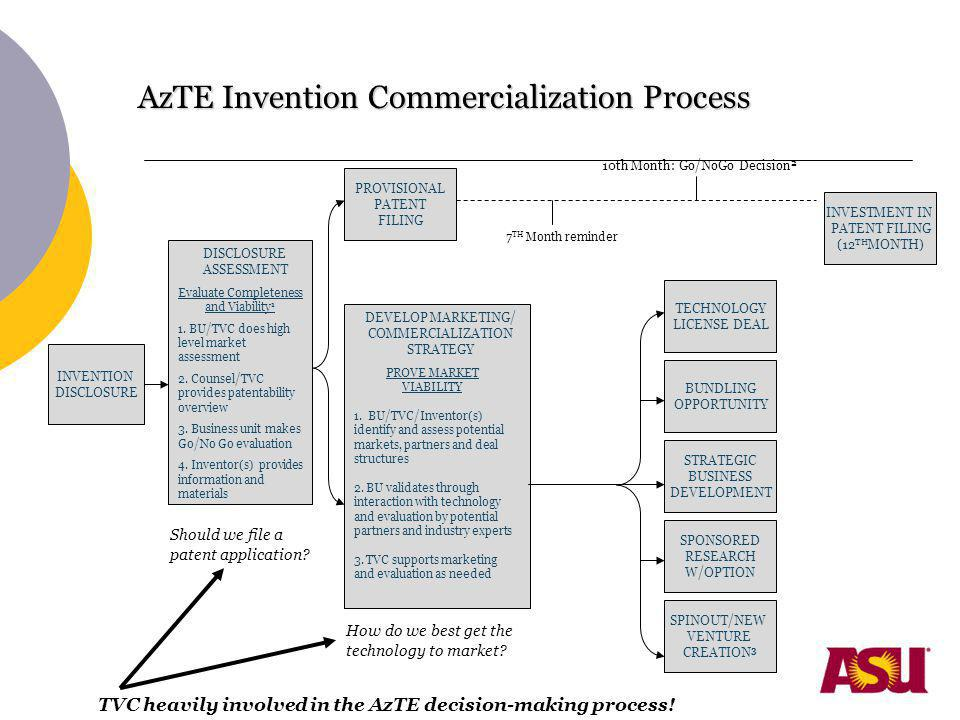 AzTE Invention Commercialization Process 10th Month: Go/NoGo Decision 2 PROVISIONAL PATENT FILING INVESTMENT IN PATENT FILING (12 TH MONTH) INVENTION