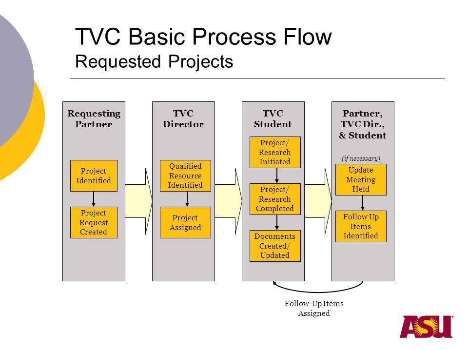 TVC Basic Process Flow Requested Projects Project Identified Project Request Created Requesting Partner Qualified Resource Identified Project Assigned