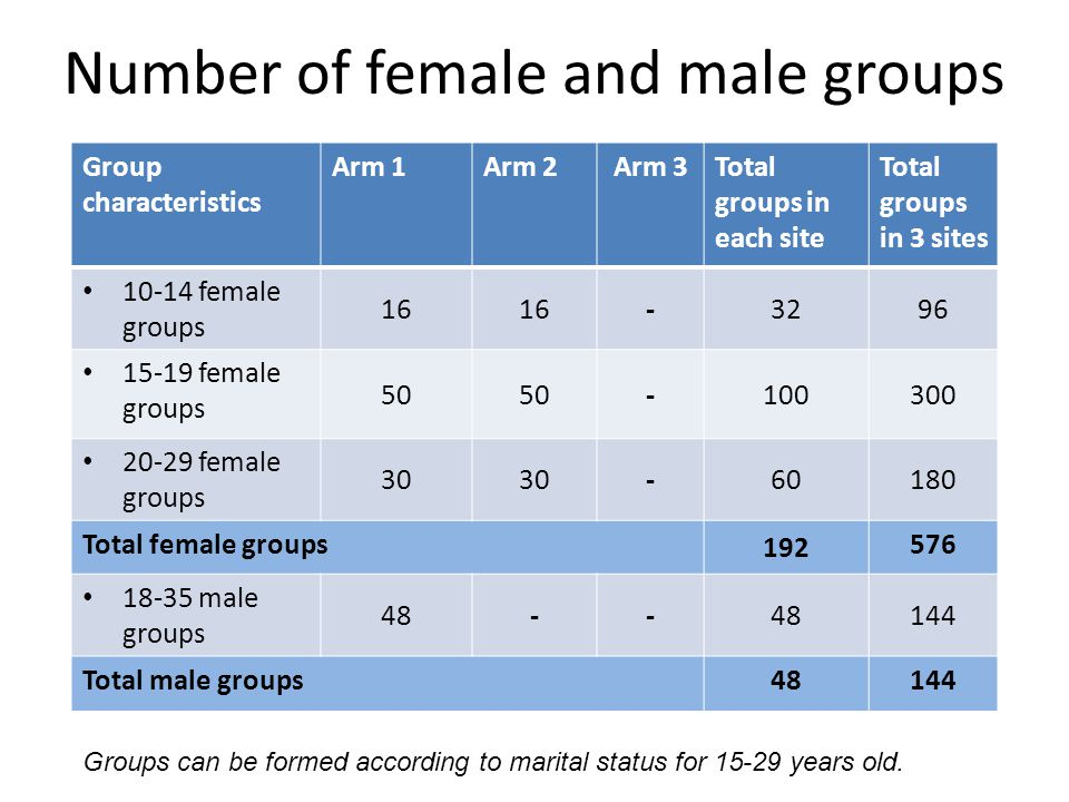 Number of female and male groups Group characteristics Arm 1Arm 2Arm 3Total groups in each site Total groups in 3 sites female groups female groups female groups Total female groups male groups Total male groups48144 Groups can be formed according to marital status for years old.