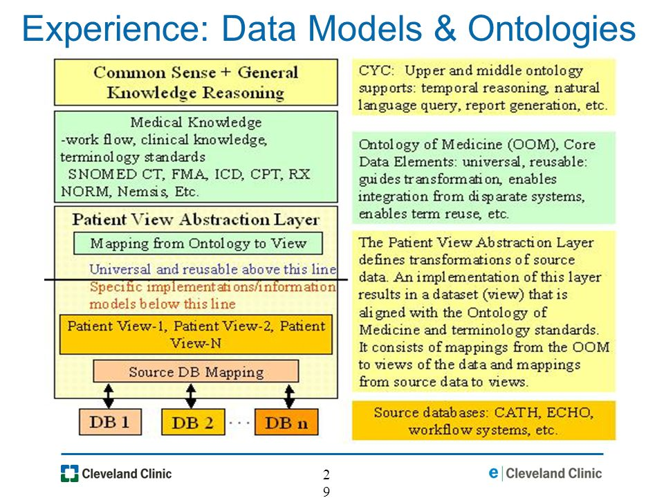 29 Experience: Data Models & Ontologies