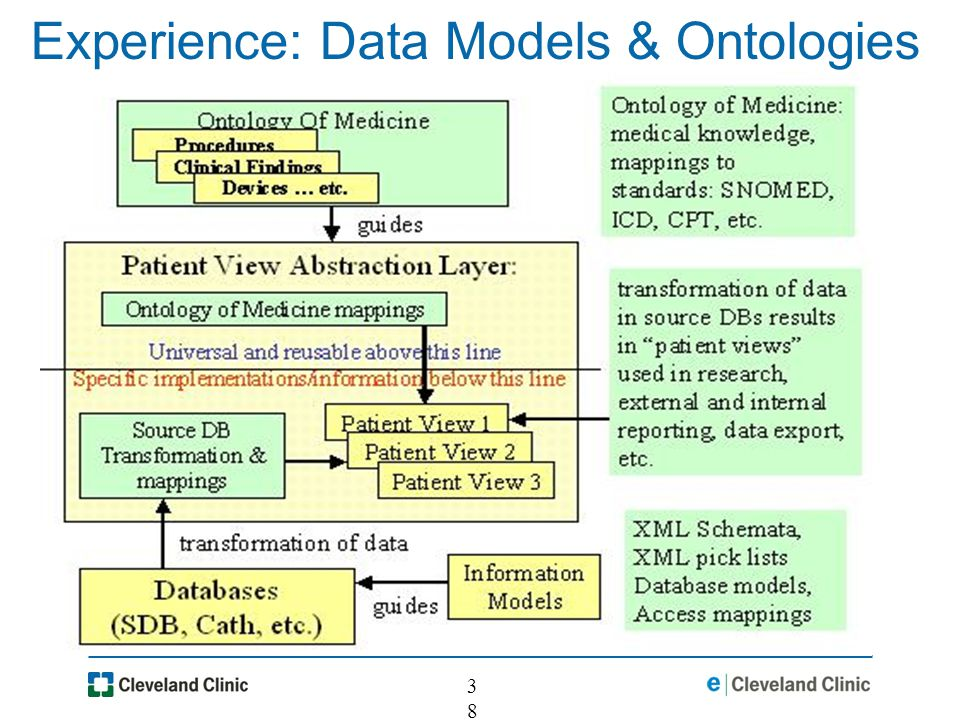 38 Experience: Data Models & Ontologies